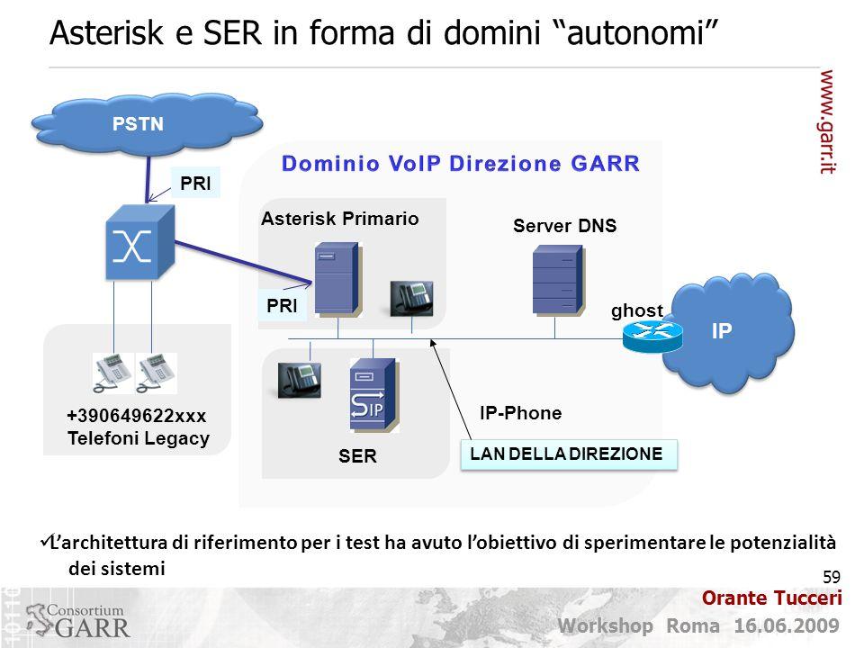 59 Workshop Roma 16.06.2009 Orante Tucceri Asterisk e SER in forma di domini autonomi L'architettura di riferimento per i test ha avuto l'obiettivo di sperimentare le potenzialità dei sistemi Asterisk Primario PRI PSTN PRI DNS LAN DELLA DIREZIONE Server DNS SER ghost +390649622xxx Telefoni Legacy IP-Phone IP