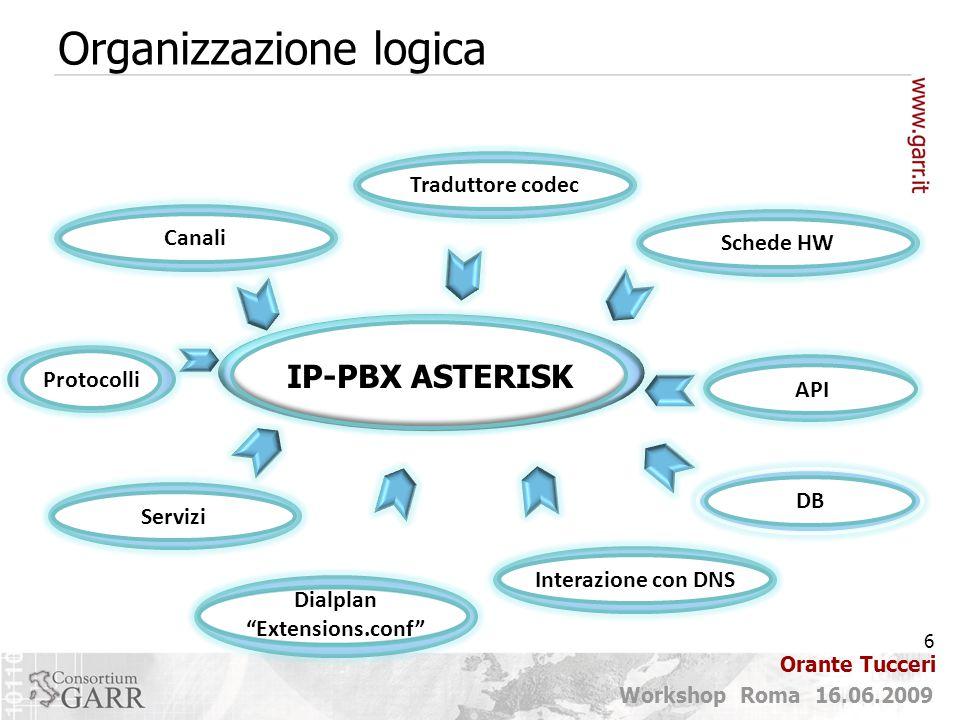 6 Workshop Roma 16.06.2009 Orante Tucceri Organizzazione logica IP-PBX ASTERISK Servizi Interazione con DNS Canali Traduttore codec Schede HW Dialplan Extensions.conf DB API Protocolli