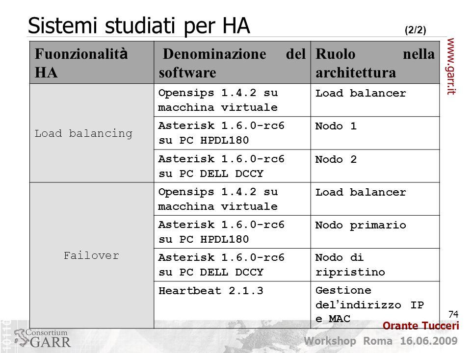 74 Workshop Roma 16.06.2009 Orante Tucceri 74 Sistemi studiati per HA (2/2) Fuonzionalit à HA Denominazione del software Ruolo nella architettura Load balancing Opensips 1.4.2 su macchina virtuale Load balancer Asterisk 1.6.0-rc6 su PC HPDL180 Nodo 1 Asterisk 1.6.0-rc6 su PC DELL DCCY Nodo 2 Failover Opensips 1.4.2 su macchina virtuale Load balancer Asterisk 1.6.0-rc6 su PC HPDL180 Nodo primario Asterisk 1.6.0-rc6 su PC DELL DCCY Nodo di ripristino Heartbeat 2.1.3Gestione del ' indirizzo IP e MAC
