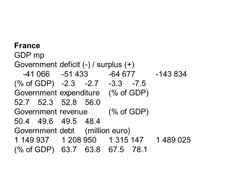 France GDP mp Government deficit (-) / surplus (+) -41 066-51 433-64 677 -143 834 (% of GDP)-2.3-2.7-3.3 -7.5 Government expenditure (% of GDP) 52.752