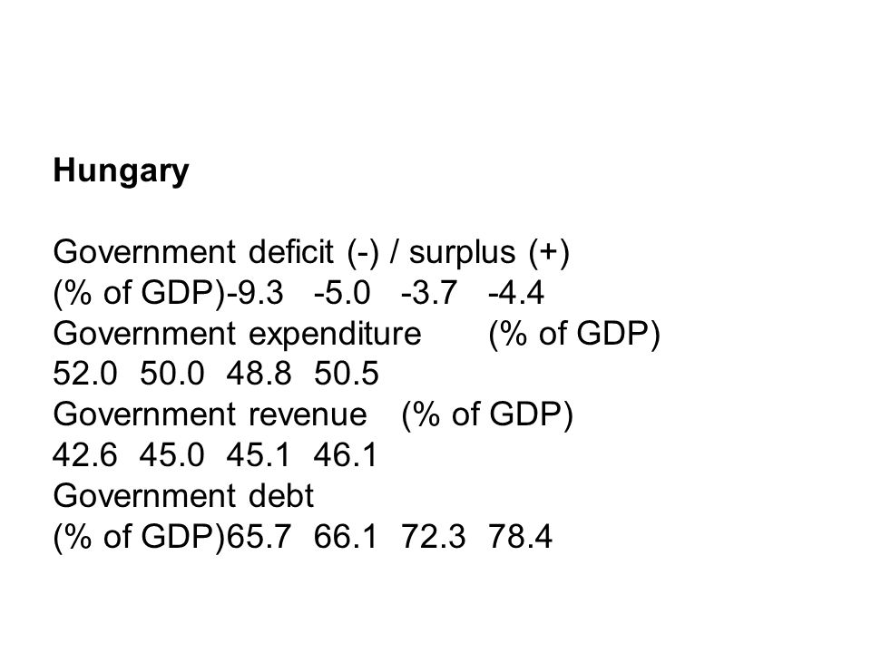 Hungary Government deficit (-) / surplus (+) (% of GDP)-9.3-5.0-3.7 -4.4 Government expenditure (% of GDP) 52.050.048.8 50.5 Government revenue (% of GDP) 42.645.045.1 46.1 Government debt (% of GDP)65.766.172.3 78.4