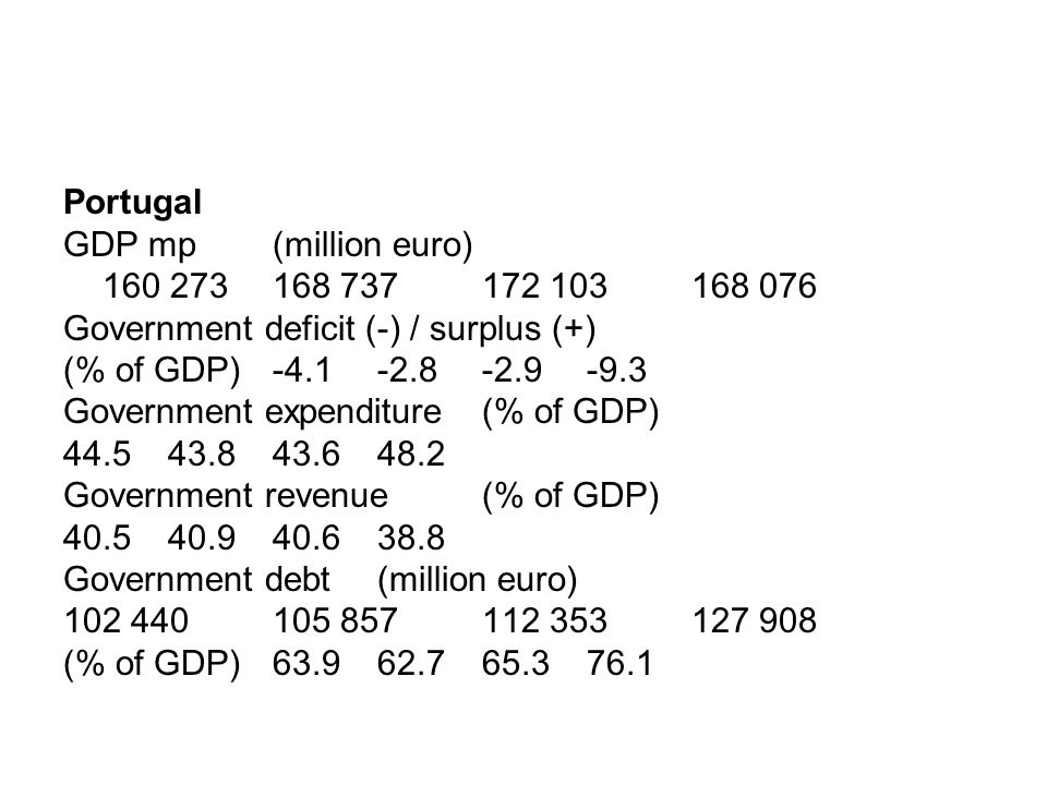 Portugal GDP mp (million euro) 160 273168 737172 103 168 076 Government deficit (-) / surplus (+) (% of GDP)-4.1-2.8-2.9 -9.3 Government expenditure (% of GDP) 44.543.843.6 48.2 Government revenue (% of GDP) 40.540.940.6 38.8 Government debt (million euro) 102 440105 857112 353 127 908 (% of GDP)63.962.765.3 76.1