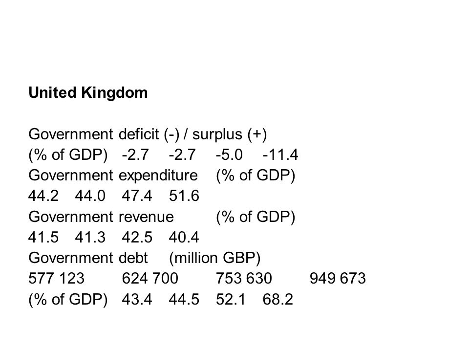 United Kingdom Government deficit (-) / surplus (+) (% of GDP)-2.7-2.7-5.0 -11.4 Government expenditure (% of GDP) 44.244.047.4 51.6 Government revenu