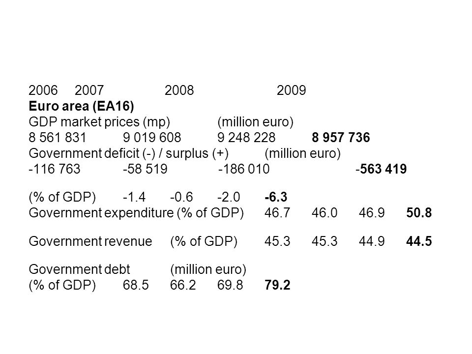 2006 2007 2008 2009 Euro area (EA16) GDP market prices (mp) (million euro) 8 561 831 9 019 608 9 248 228 8 957 736 Government deficit (-) / surplus (+
