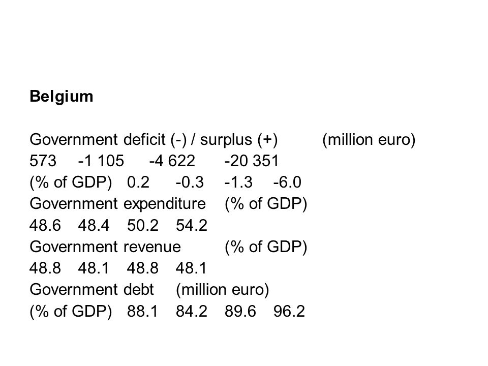 Belgium Government deficit (-) / surplus (+) (million euro) 573-1 105 -4 622 -20 351 (% of GDP)0.2-0.3-1.3 -6.0 Government expenditure (% of GDP) 48.6