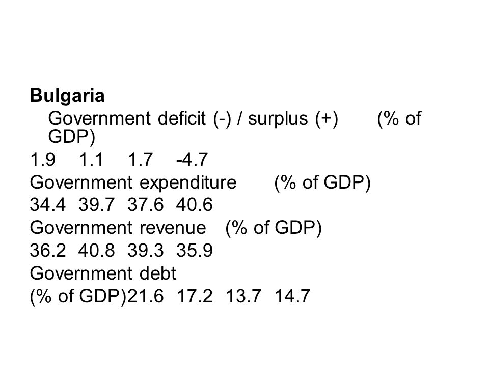 Bulgaria Government deficit (-) / surplus (+) (% of GDP) 1.91.11.7 -4.7 Government expenditure (% of GDP) 34.439.737.6 40.6 Government revenue (% of G