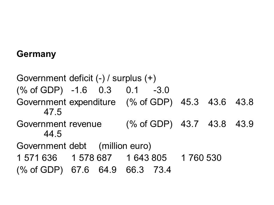 Debito estero: Totale Procapite Percentuale Stati UnitiStati Uniti $13,773,000 $42,343 95% Regno Unito $12,670,000 $174,167 374.96%Regno Unito Germania $4,489,000 $54,604 159.92%Germania FranciaFrancia $4,396,000 $68,183 211.86% Negli Stati Uniti circa la metà del debito pubblico estero è detenuta da investitori cinesiStati Uniticinesi