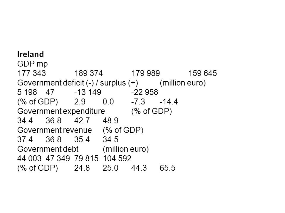 Ireland GDP mp 177 343189 374179 989 159 645 Government deficit (-) / surplus (+) (million euro) 5 19847-13 149 -22 958 (% of GDP)2.90.0-7.3 -14.4 Government expenditure (% of GDP) 34.436.842.7 48.9 Government revenue (% of GDP) 37.436.835.4 34.5 Government debt (million euro) 44 00347 34979 815 104 592 (% of GDP)24.825.044.3 65.5