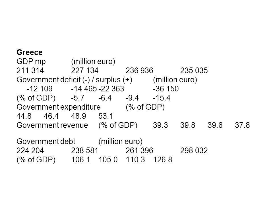 Per vedere il rating dei debiti dei paesi andare su http://www.standardandpoors.com/ratings/so vereigns/ratings- list/en/us/?sectorName=Governments&su bSectorCode=&filter=A Scoprirete che Spagna ed Irlanda hanno un debito meglio dell'Italia che lo ha uguale a quello Cinese…