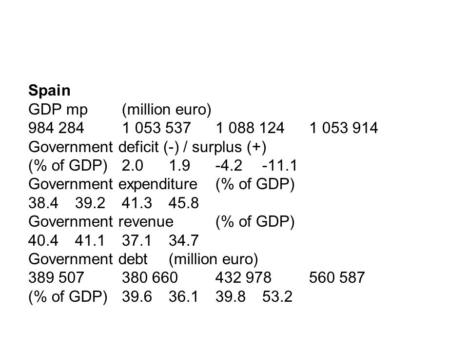 Spain GDP mp (million euro) 984 2841 053 5371 088 124 1 053 914 Government deficit (-) / surplus (+) (% of GDP)2.01.9-4.2 -11.1 Government expenditure (% of GDP) 38.439.241.3 45.8 Government revenue (% of GDP) 40.441.137.1 34.7 Government debt (million euro) 389 507380 660432 978 560 587 (% of GDP)39.636.139.8 53.2