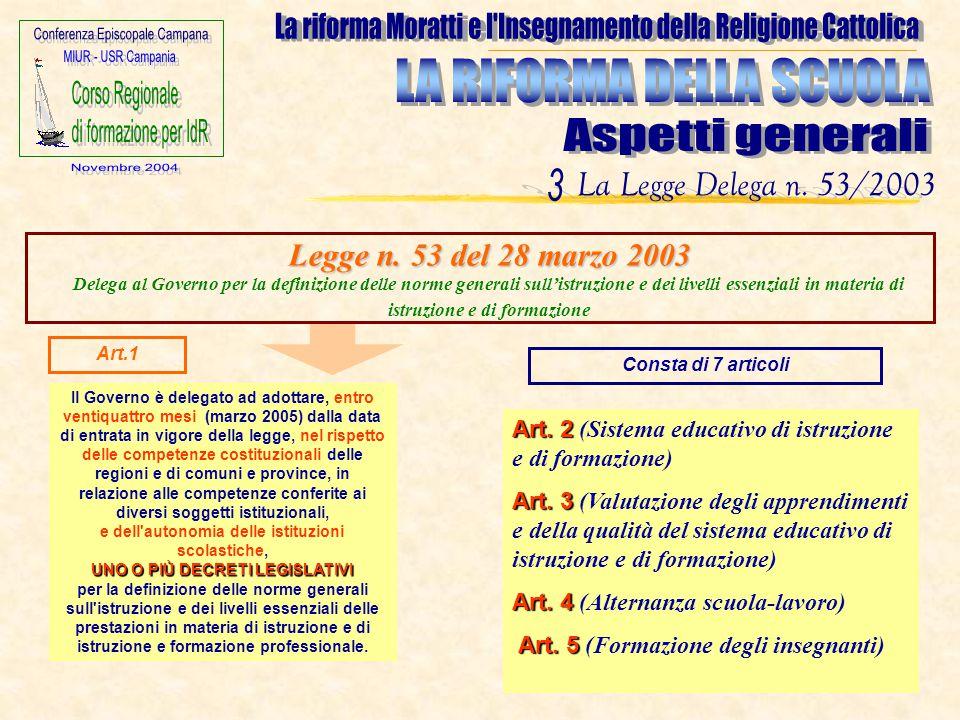 UNO O PIÙ DECRETI LEGISLATIVI Il Governo è delegato ad adottare, entro ventiquattro mesi (marzo 2005) dalla data di entrata in vigore della legge, nel