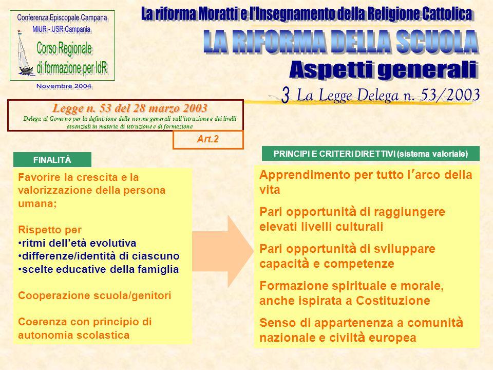 Favorire la crescita e la valorizzazione della persona umana; Rispetto per ritmi dell'età evolutiva differenze/identità di ciascuno scelte educative d