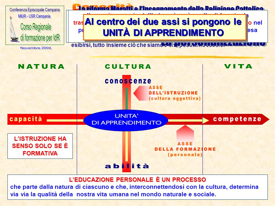L'ISTRUZIONE HA SENSO SOLO SE È FORMATIVA L'EDUCAZIONE PERSONALE È UN PROCESSO che parte dalla natura di ciascuno e che, interconnettendosi con la cul