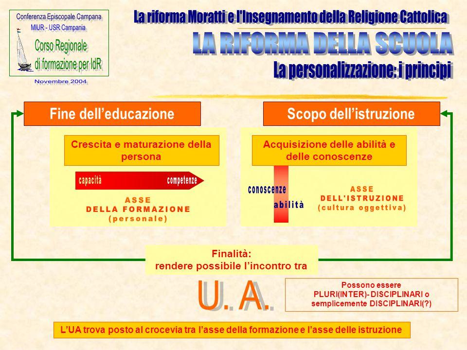 Fine dell'educazione L'UA trova posto al crocevia tra l'asse della formazione e l'asse delle istruzione Scopo dell'istruzione Crescita e maturazione d