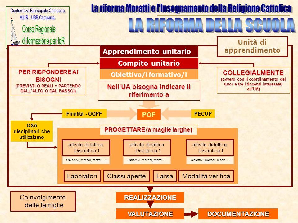 Unità di apprendimento Coinvolgimento delle famiglie Apprendimento unitario Compito unitario Obiettivo/i formativo/i POF Finalità - OGPF OSA disciplin