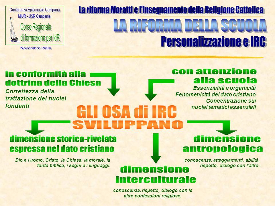 Essenzialità e organicità Fenomenicità del dato cristiano Concentrazione sui nuclei tematici essenziali Correttezza della trattazione dei nuclei fonda