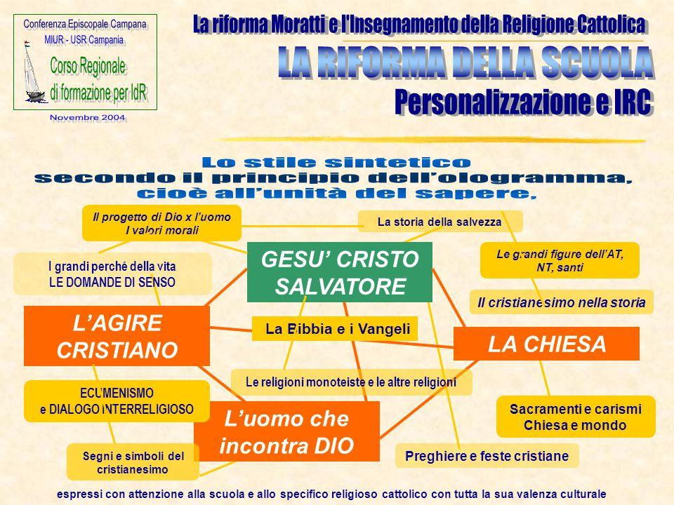 L'uomo che incontra DIO espressi con attenzione alla scuola e allo specifico religioso cattolico con tutta la sua valenza culturale GESU' CRISTO SALVA