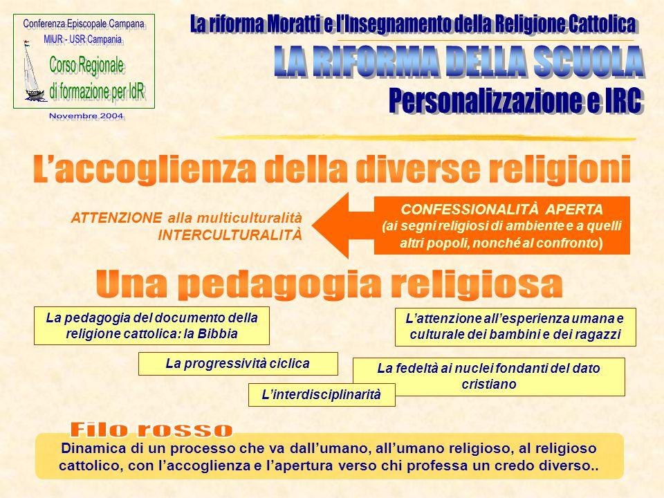 L'attenzione all'esperienza umana e culturale dei bambini e dei ragazzi CONFESSIONALITÀ APERTA (ai segni religiosi di ambiente e a quelli altri popoli