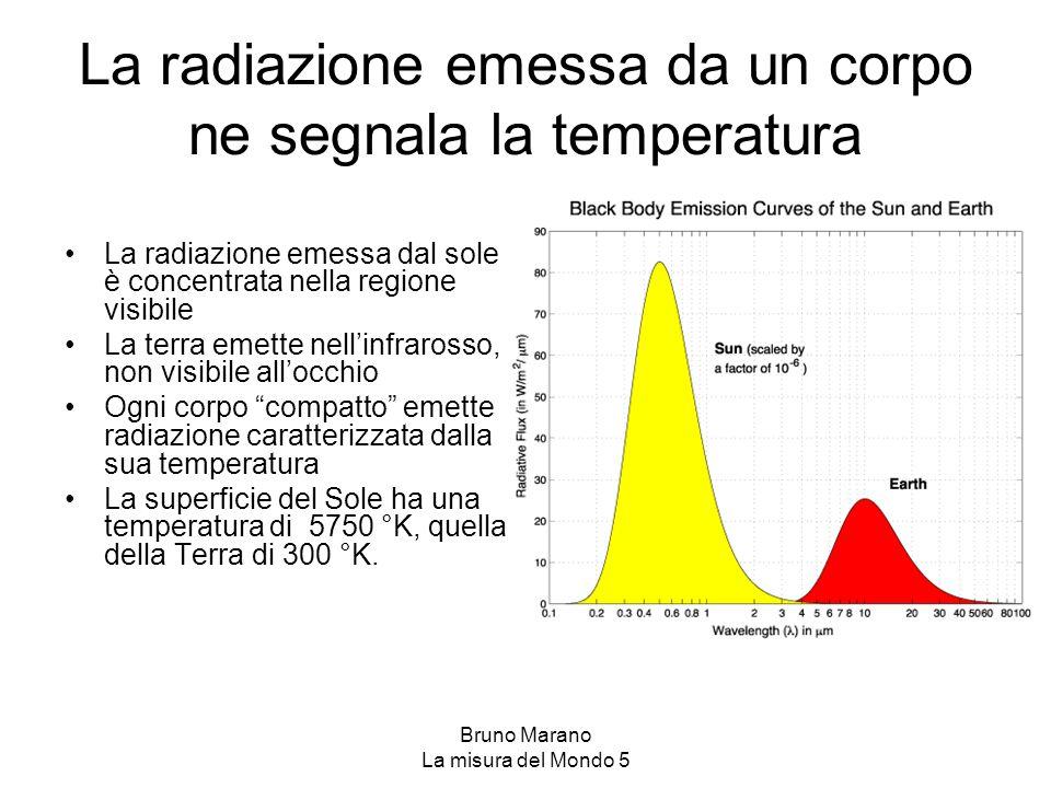 Bruno Marano La misura del Mondo 5 La radiazione emessa da un corpo ne segnala la temperatura La radiazione emessa dal sole è concentrata nella region