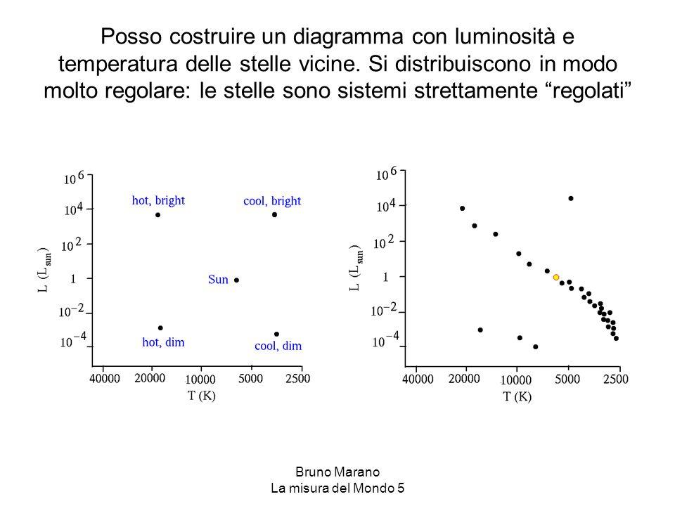 Bruno Marano La misura del Mondo 5 Posso costruire un diagramma con luminosità e temperatura delle stelle vicine. Si distribuiscono in modo molto rego