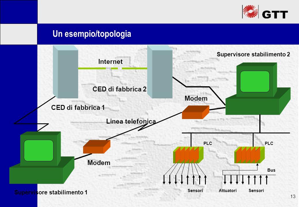 Mastertitelformat bearbeiten 13 Un esempio/topologia Sensori PLC Attuatori Sensori Bus PLC Supervisore stabilimento 1 Supervisore stabilimento 2 CED di fabbrica 1 CED di fabbrica 2 Internet Modem Linea telefonica