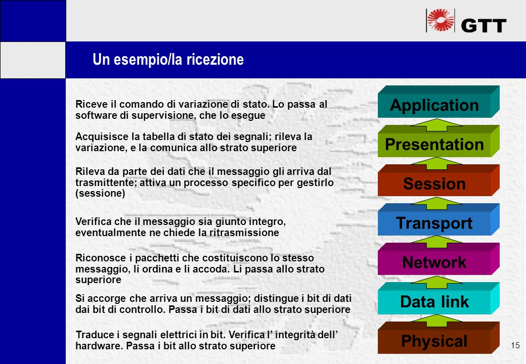 Mastertitelformat bearbeiten 15 Un esempio/la ricezione Application Presentation Session Transport Network Data link Physical Traduce i segnali elettr