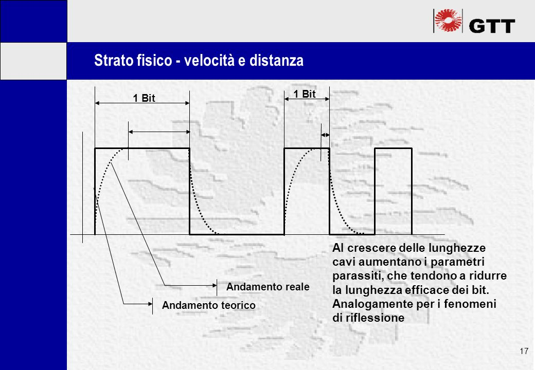 Mastertitelformat bearbeiten 17 Strato fisico - velocità e distanza 1 Bit Andamento teorico Andamento reale Al crescere delle lunghezze cavi aumentano i parametri parassiti, che tendono a ridurre la lunghezza efficace dei bit.