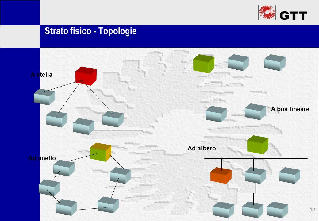 Mastertitelformat bearbeiten 19 Strato fisico - Topologie A stella A bus lineare Ad albero Ad anello