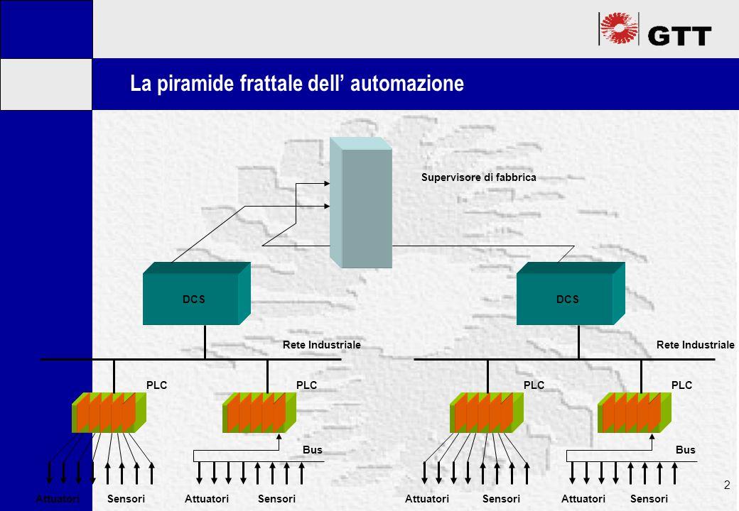 Mastertitelformat bearbeiten 2 La piramide frattale dell' automazione AttuatoriSensori PLC AttuatoriSensori Bus PLC AttuatoriSensori PLC AttuatoriSensori Bus PLC DCS Rete Industriale DCS Rete Industriale Supervisore di fabbrica