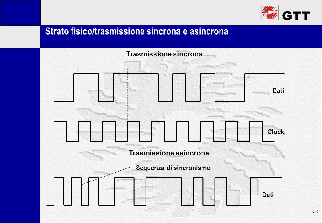 Mastertitelformat bearbeiten 20 Strato fisico/trasmissione sincrona e asincrona Clock Dati Sequenza di sincronismo Trasmissione sincrona Trasmissione asincrona
