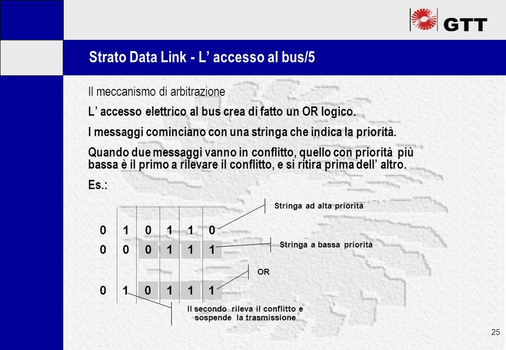 Mastertitelformat bearbeiten 25 Strato Data Link - L' accesso al bus/5 Il meccanismo di arbitrazione L' accesso elettrico al bus crea di fatto un OR logico.