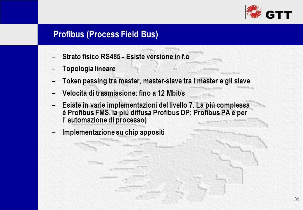 Mastertitelformat bearbeiten 31 Profibus (Process Field Bus) – Strato fisico RS485 - Esiste versione in f.o – Topologia lineare – Token passing tra master, master-slave tra i master e gli slave – Velocità di trasmissione: fino a 12 Mbit/s – Esiste in varie implementazioni del livello 7.