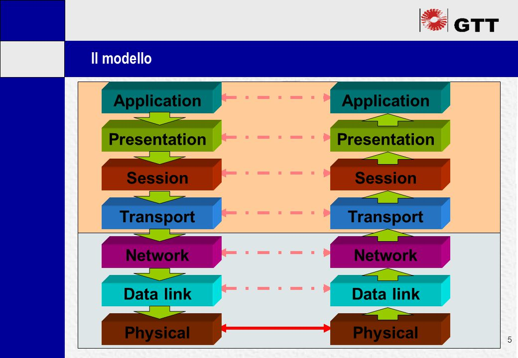 Mastertitelformat bearbeiten 5 Il modello Application Presentation Session Transport Network Data link Physical Application Presentation Session Transport Network Data link Physical