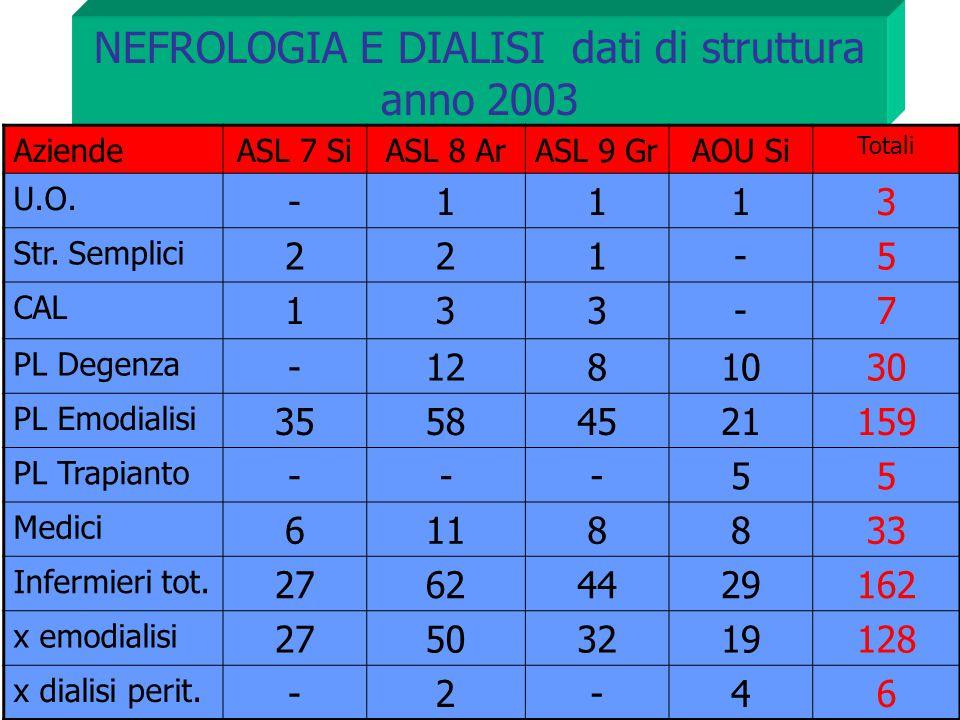NEFROLOGIA E DIALISI dati di struttura anno 2003 AziendeASL 7 SiASL 8 ArASL 9 GrAOU Si Totali U.O. -1113 Str. Semplici 221-5 CAL 133-7 PL Degenza -128