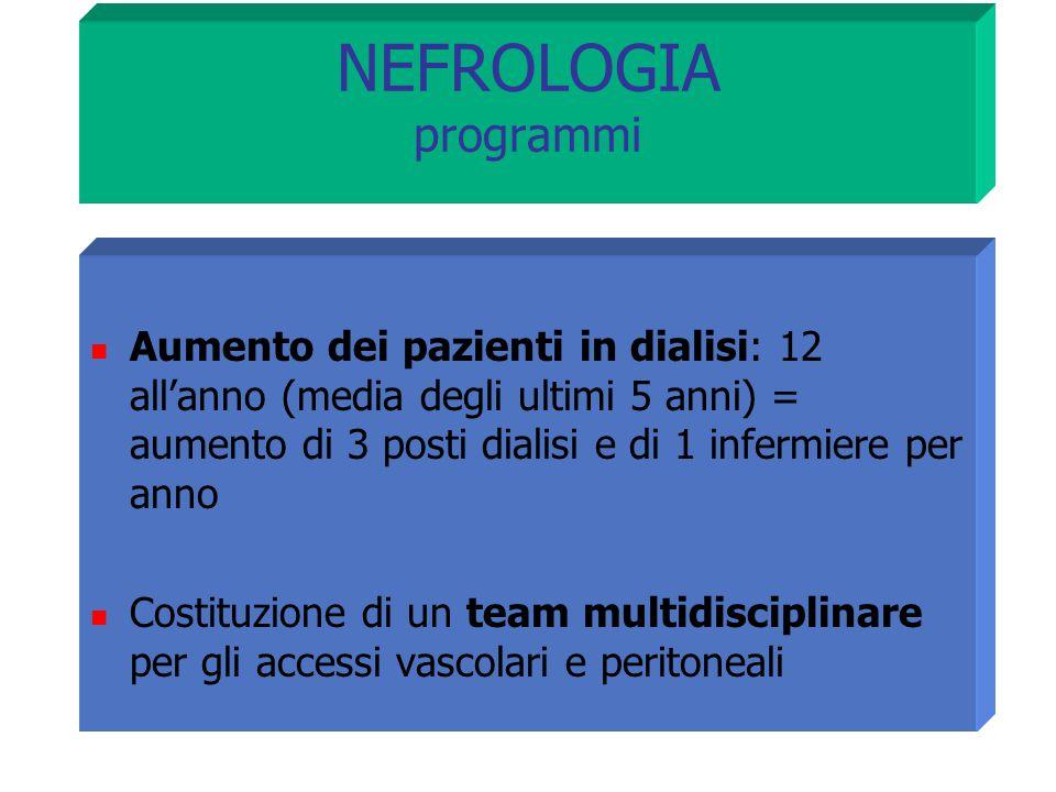NEFROLOGIA programmi Aumento dei pazienti in dialisi: 12 all'anno (media degli ultimi 5 anni) = aumento di 3 posti dialisi e di 1 infermiere per anno
