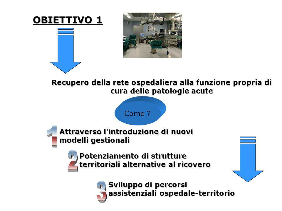 OBIETTIVO 1 Recupero della rete ospedaliera alla funzione propria di cura delle patologie acute Come ? Attraverso l'introduzione di nuovi modelli gest