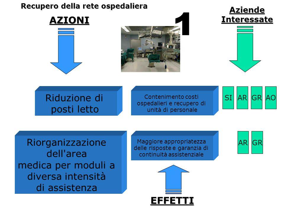 AZIONI Recupero della rete ospedaliera Riduzione di posti letto Contenimento costi ospedalieri e recupero di unità di personale Riorganizzazione dell'