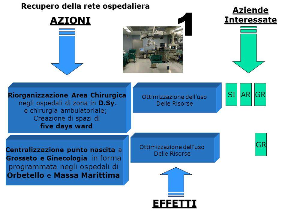 AZIONI Riorganizzazione Area Chirurgica negli ospedali di zona in D.Sy. e chirurgia ambulatoriale; Creazione di spazi di five days ward ARSIGR Ottimiz
