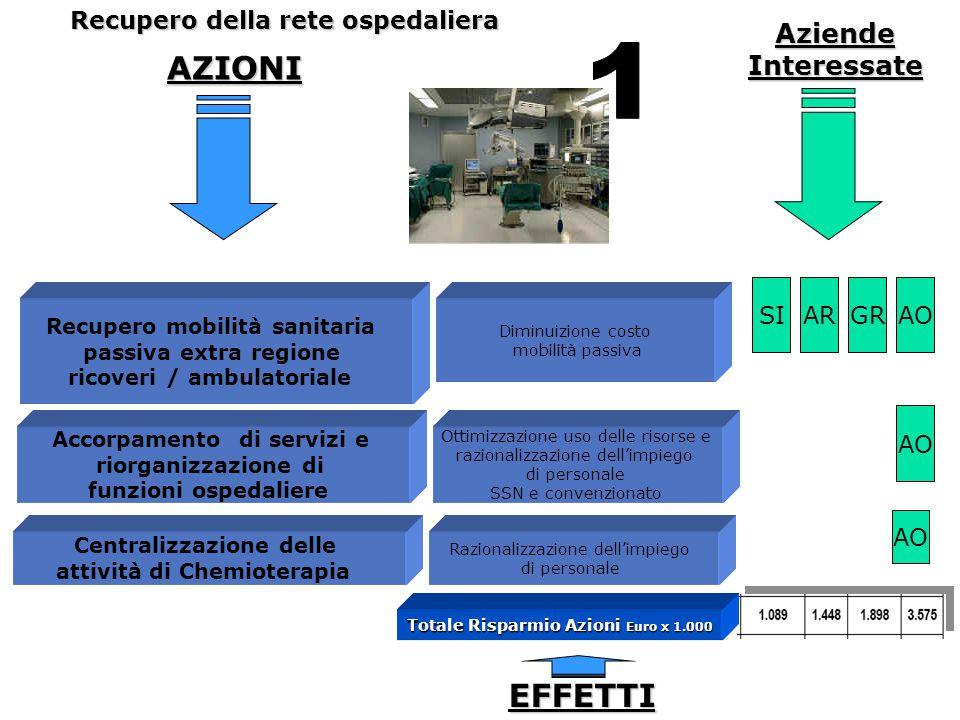 AZIONI Aziende Interessate Recupero mobilità sanitaria passiva extra regione ricoveri / ambulatoriale Diminuizione costo mobilità passiva Accorpamento