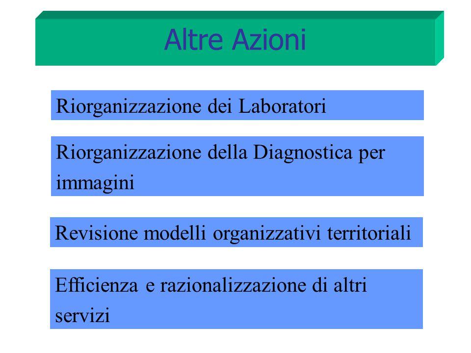 Altre Azioni Riorganizzazione dei Laboratori Riorganizzazione della Diagnostica per immagini Efficienza e razionalizzazione di altri servizi Revisione