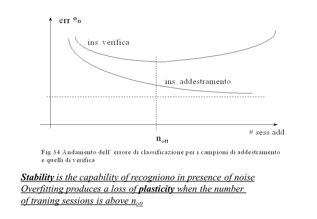 Stability is the capability of recogniono in presence of noise Overfitting produces a loss of plasticity when the number of traning sessions is above n ott