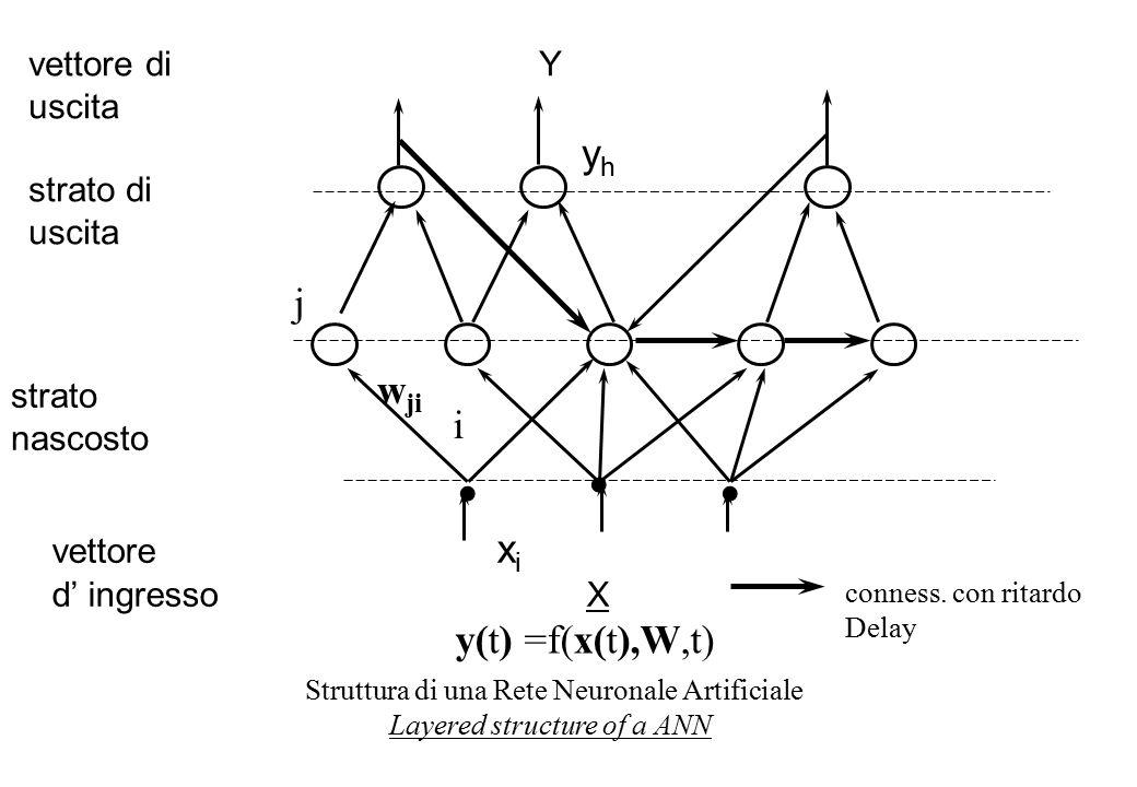 vettore di Y uscita strato di uscita strato nascosto vettore x i d' ingresso X w ji j i y(t) =f(x(t),W,t) yhyh Struttura di una Rete Neuronale Artificiale Layered structure of a ANN conness.