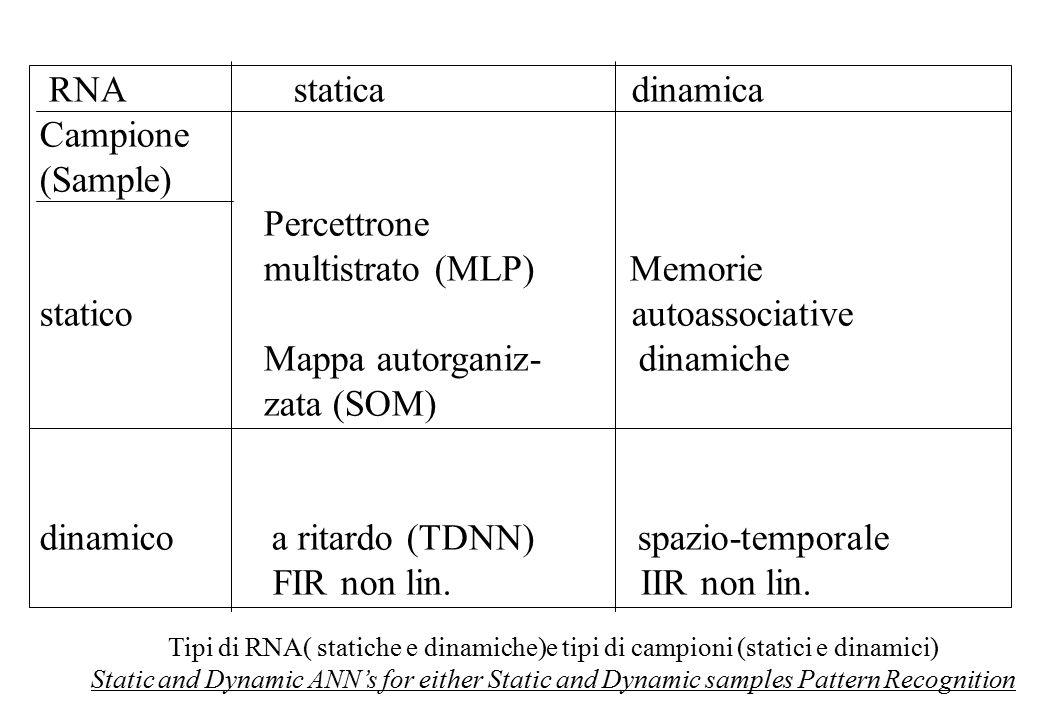 RNA statica dinamica Campione (Sample) Percettrone multistrato (MLP) Memorie statico autoassociative Mappa autorganiz- dinamiche zata (SOM) dinamico a ritardo (TDNN) spazio-temporale FIR non lin.