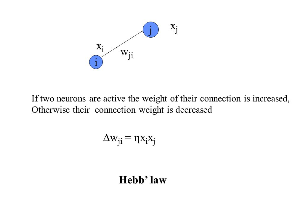 Hebb' law i j w ji xixi xjxj If two neurons are active the weight of their connection is increased, Otherwise their connection weight is decreased  w ji =  x i x j