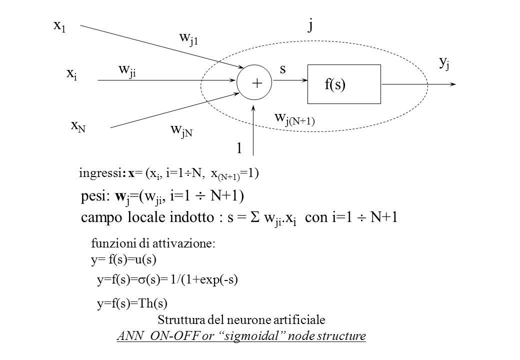 w j1 w ji w jN 1 jx1x1 xixi xNxN w j(N+1) s f(s) yjyj ingressi: x= (x i, i=1  N, x (N+1) =1) pesi: w j =(w ji, i=1  N+1) campo locale indotto : s =  w ji.x i con i=1  N+1 + Struttura del neurone artificiale ANN ON-OFF or sigmoidal node structure funzioni di attivazione: y= f(s)=u(s) y=f(s)=  (s)= 1/(1+exp(-s) y=f(s)=Th(s)