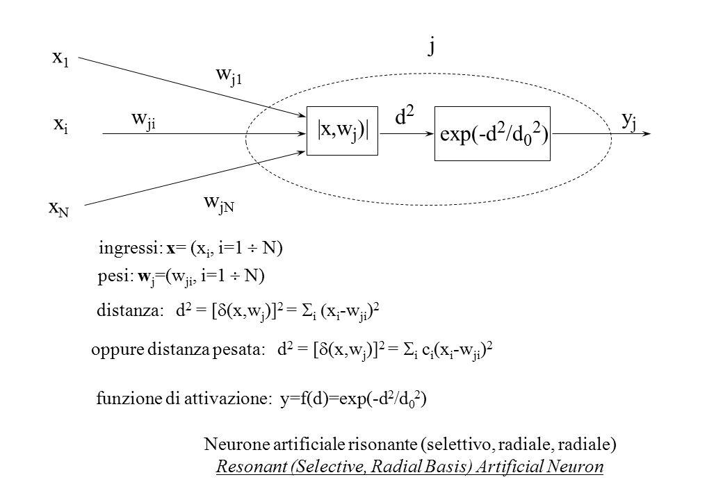 w j1 w ji w jN j x1x1 xixi xNxN exp(-d 2 /d 0 2 ) yjyj ingressi: x= (x i, i=1  N) pesi: w j =(w ji, i=1  N) funzione di attivazione: y=f(d)=exp(-d 2 /d 0 2 ) |x,w j )| d2d2 Neurone artificiale risonante (selettivo, radiale, radiale) Resonant (Selective, Radial Basis) Artificial Neuron distanza: d 2 = [  (x,w j )] 2 =  i  x i -w ji ) 2 oppure distanza pesata: d 2 = [  (x,w j )] 2 =  i  c i (x i -w ji ) 2