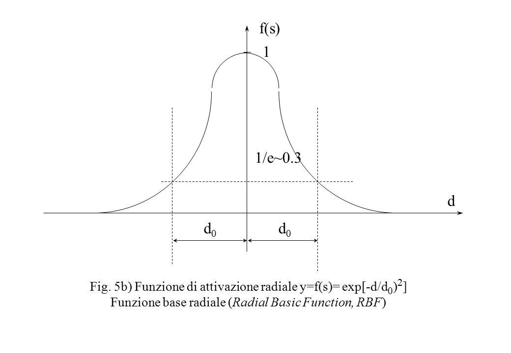 Fig. 5b) Funzione di attivazione radiale y=f(s)= exp[-d/d 0 ) 2 ] Funzione base radiale (Radial Basic Function, RBF) d f(s) 1 d0d0 d0d0 1/e~0.3