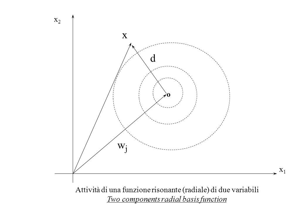 x1x1 x2x2 x wjwj o d Attività di una funzione risonante (radiale) di due variabili Two components radial basis function