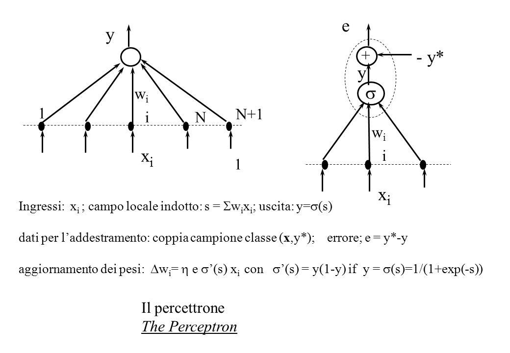 Ingressi: x i ; campo locale indotto: s =  w i x i ; uscita: y=  (s) dati per l'addestramento: coppia campione classe (x,y*); errore;  e = y*-y aggiornamento dei pesi:  w i =  e  '(s)  x i con  '(s) = y(1-y) if y =  (s)=1/(1+exp(-s)) Il percettrone The Perceptron wiwi i xixi y 1 N N+1 1 wiwi i xixi y - y* e  +