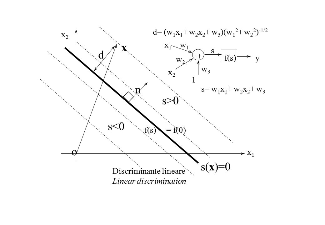 x1x1 x2x2 f(s) = f(0) x Discriminante lineare Linear discrimination n d s(x)=0 s>0 s<0 d= (w 1 x 1 + w 2 x 2 + w 3 )(w 1 2 + w 2 2 ) -1/2 o w1w1 w2w2 1 x1x1 x2x2 w3w3 s f(s)y + s= w 1 x 1 + w 2 x 2 + w 3